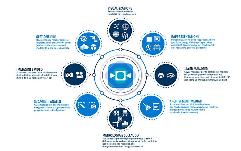 Infografica EasyCUBE PRO